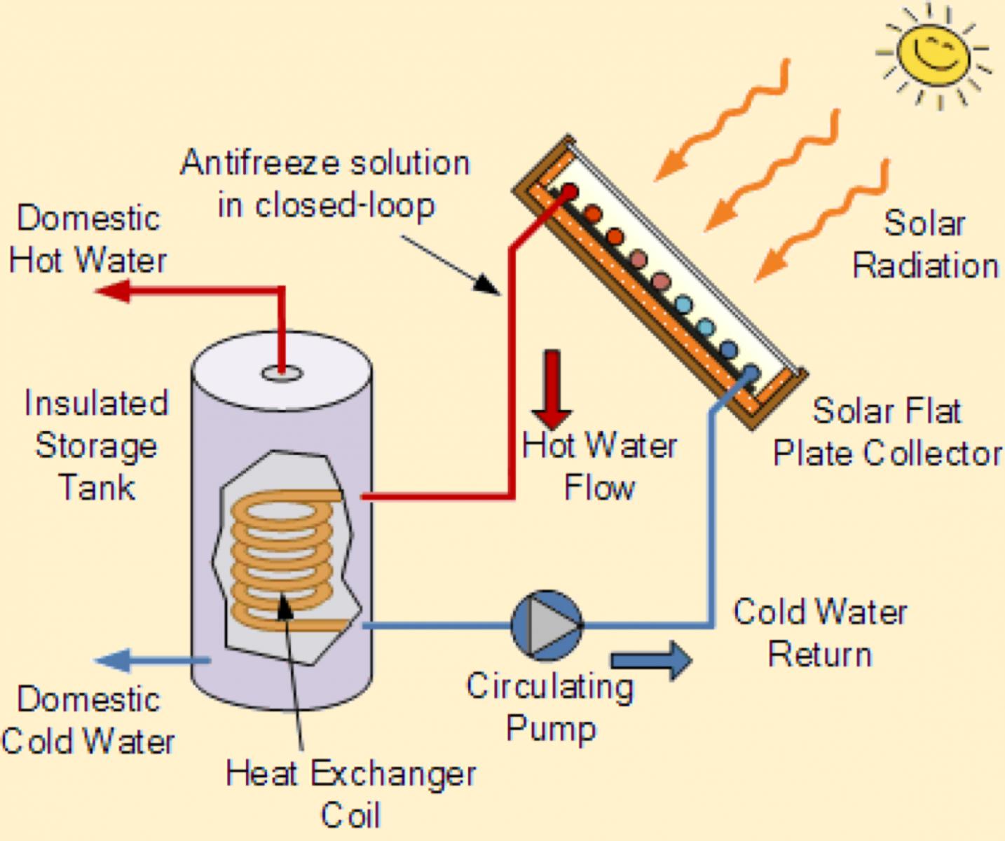 Indirect Solar Hot Water System   Valentine Eastern Sierra Reserve